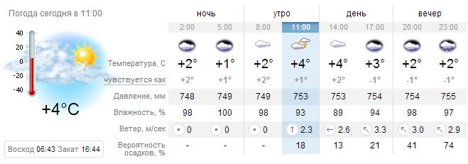 Прогноз погоды краматорск